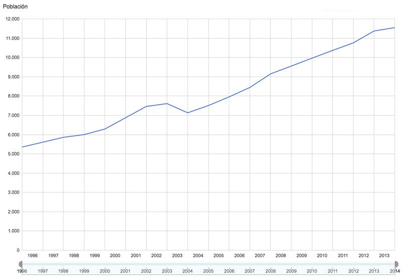 Gráfico mostrando el espectacular ascenso de censados en Formentera